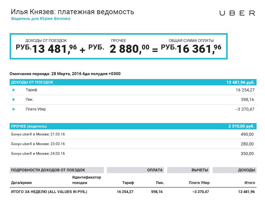 Убер Москва. Неделя. 16361 рублей